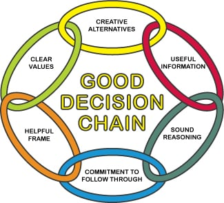 Decision Education The quality of a decision is based on the weakest link!